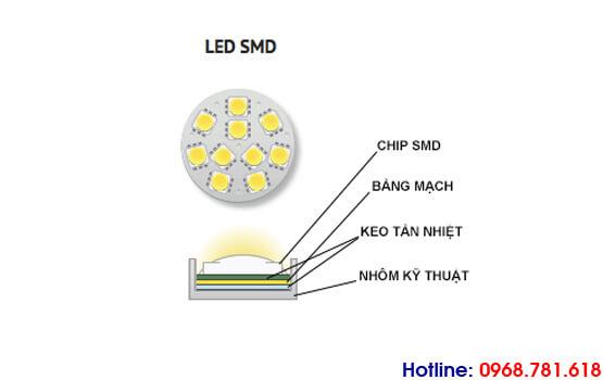 cấu tạo chip led smd
