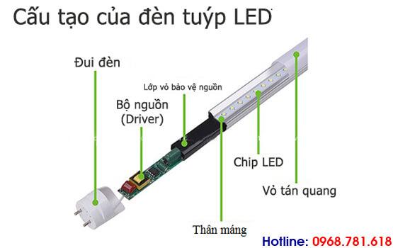 cấu tạo của đèn tuýp led